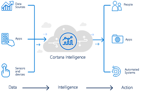 Cortana Intelligence diagram