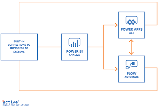 Microsoft Power Platform diagram