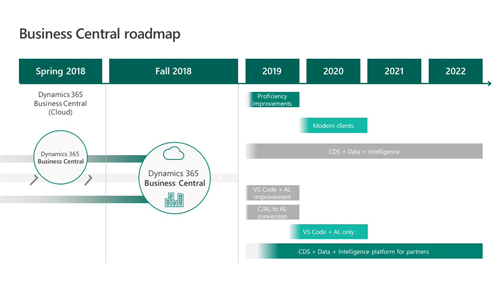 2019 Roadmap for Business Central