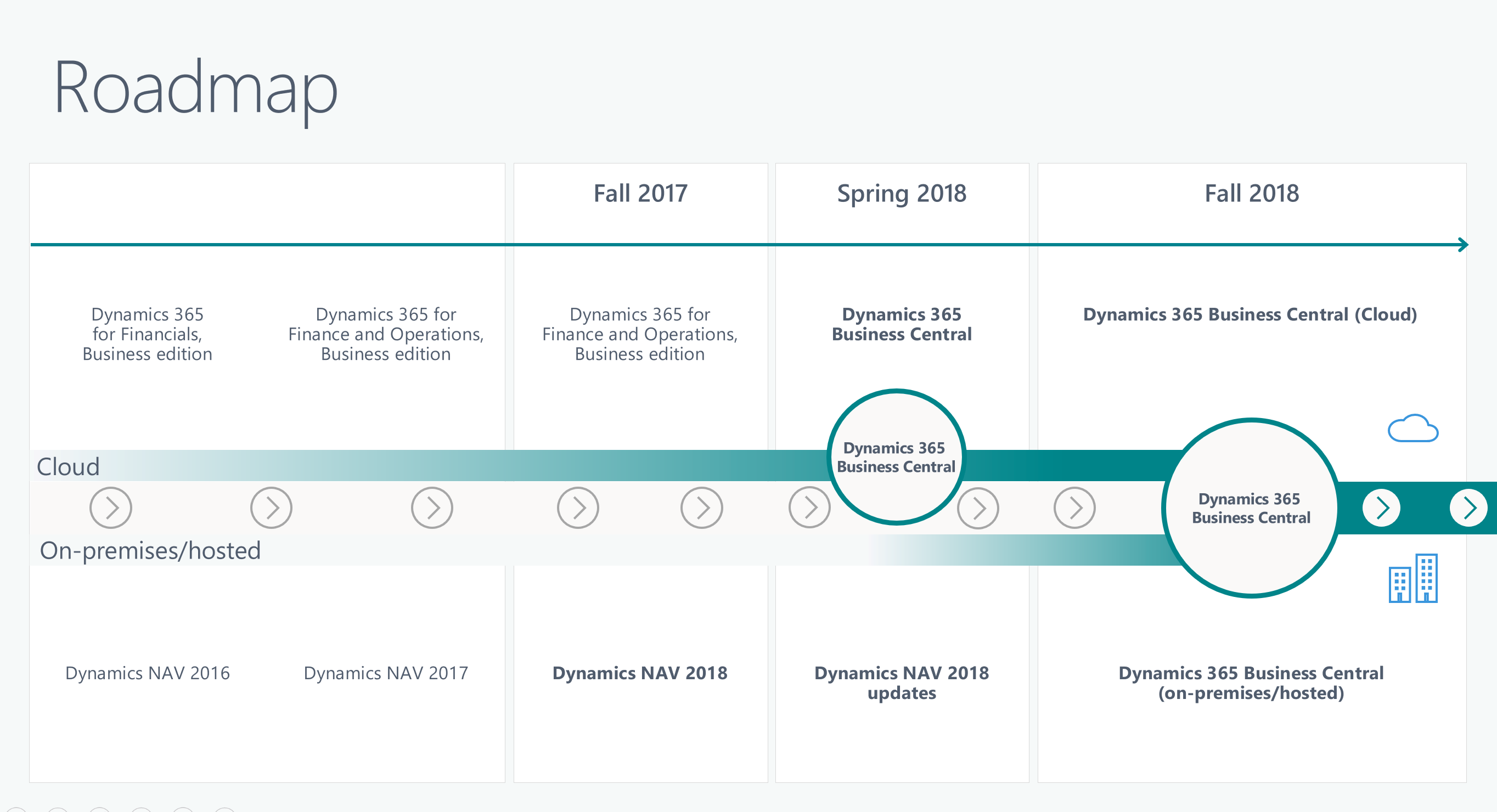 Roadmap for Business Central and NAV 2019