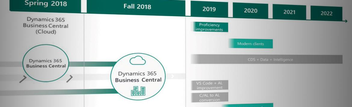 <p>According to Microsoft, the April '19 version of Business Central will be the last with Windows Client, C/Side and C/AL</p>